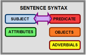english syntax checker